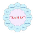 Trans fat circular word concept diagram in pink and blue with great terms such as grams oils heart and more Stock Photography