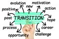 Transition Word Cloud tag cloud isolated