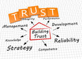 Traust as concept building trust a Royalty Free Stock Photo