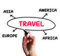 Travel diagram displays overseas or domestic trip displaying Stock Photos