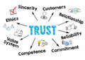 Trust Concept. Chart with keywords and icons on white background