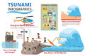 Tsunami with survival and earthquake infographics elements.