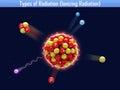 Types of radiation ionizing radiation the Stock Images
