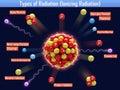Types of radiation ionizing radiation the Royalty Free Stock Images