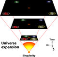 Universe expansion scientific view of the of the through time Stock Image