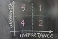 Urgency importance graph Royalty Free Stock Photo