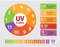Uv index chart Royalty Free Stock Photo