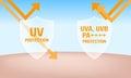 Uva uvb protection shield Royalty Free Stock Photo
