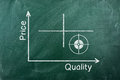 Value quality diagram Royalty Free Stock Photo