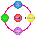 Values Diagrams Royalty Free Stock Photos