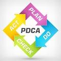 Vector plan do check act diagram pdca Stock Photo