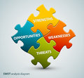 Vector SWOT illustration made from puzzle pieces Royalty Free Stock Photo