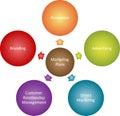 Vermarktungsplan-Geschäftsdiagramm Lizenzfreie Stockfotografie