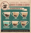 Vintage espresso ingredients guide coffee poster design template retro perfect for cafe bar or restaurant interior vector info Royalty Free Stock Photography