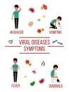 Viral diseases symptoms poster design