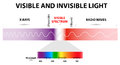 Visible and invisible light the spectrum of waves includes infrared rays ultraviolet rays x rays human eyes are only sensitive to Stock Images
