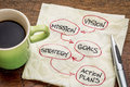 Vision mission goals strategy and asctino plans action plan diagram sketch on a napkin with cup of coffee Stock Photo