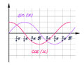 A visual representation of the function cosine schedule in for design and illustration presentations curve curve is sine Stock Image