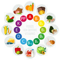 Vitamin food sources. Colorful wheel chart with food icons. Healthy eating and healthcare concept. Vector