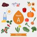 Vitamin A or Retinol infographic
