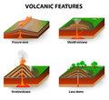 Volcanic features types of volcano eruptions produce volcanoes of different shapes depending on the type of eruption and geology Stock Images