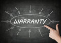Warranty process information concept on blackboard with a hand pointing on it Royalty Free Stock Image