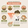 Waste management infographics