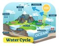 Water cycle graphic scheme, vector isometric illustration. Royalty Free Stock Photo