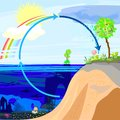 Water cycle illustration shows in nature Royalty Free Stock Photo
