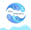 The water infographics