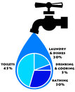 Water use of in an average household Stock Photo