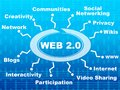Web 2.0 topics Royalty Free Stock Image
