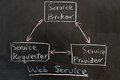 Web service concept diagram drawn on the blackboard Stock Photos