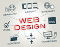 Webdesign layout website infographic concept keywords with icons Stock Photos