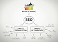 Website traffic and seo terms search engine optimization Royalty Free Stock Photo