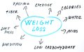 Weight loss words Stock Photography
