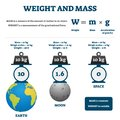 Weight and mass vector illustration. Labeled educational comparison scheme. Royalty Free Stock Photo