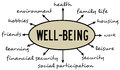 Well-being topics
