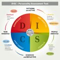 DISC -Personality Assessment Tool - 4 Colors Coaching Method - Illustration in English Royalty Free Stock Photo
