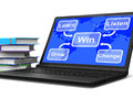 Win map laptop shows learn listen grow and change showing Royalty Free Stock Images