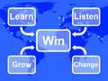 Win Map Shows Learn Listen Grow And Change Royalty Free Stock Image