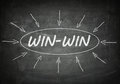 Win win process information concept on black chalkboard Royalty Free Stock Photos