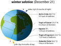 Winter solstice illustration of on december globe with continents sunlight and shadow Stock Photos