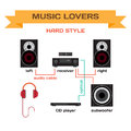 Wiring a music system for hard style music vector flat design connect the receiver to your speakers subwoofer and player turning Royalty Free Stock Photos