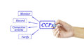 Woman hand and presentation of critical control point ccp conc concept for use in manufacturing training Royalty Free Stock Photo