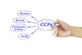 Woman hand and presentation of critical control point x ccp x conc concept for use in manufacturing training Stock Image