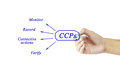 Woman hand and presentation of critical control point x ccp x conc concept for use in manufacturing training Stock Photo
