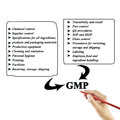 Women hand writing components of gmp good manufacturing practice practices for use in training and presentation Royalty Free Stock Images