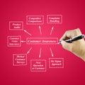 Women hand writing element Customer Awareness for business concept