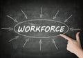 Workforce Royalty Free Stock Photo